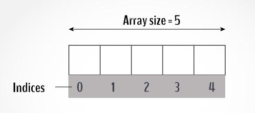 1d array in java